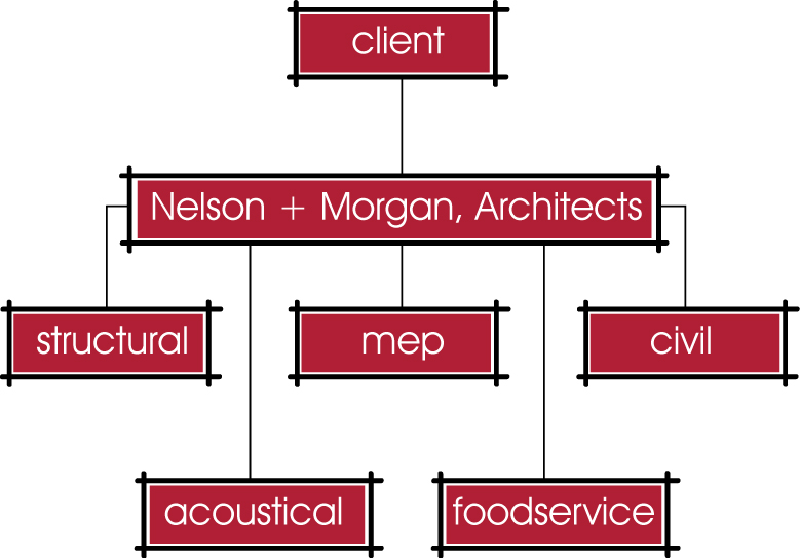NMA Organizational Chart